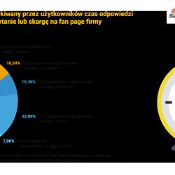 Diagram z wynikami badań opinii
